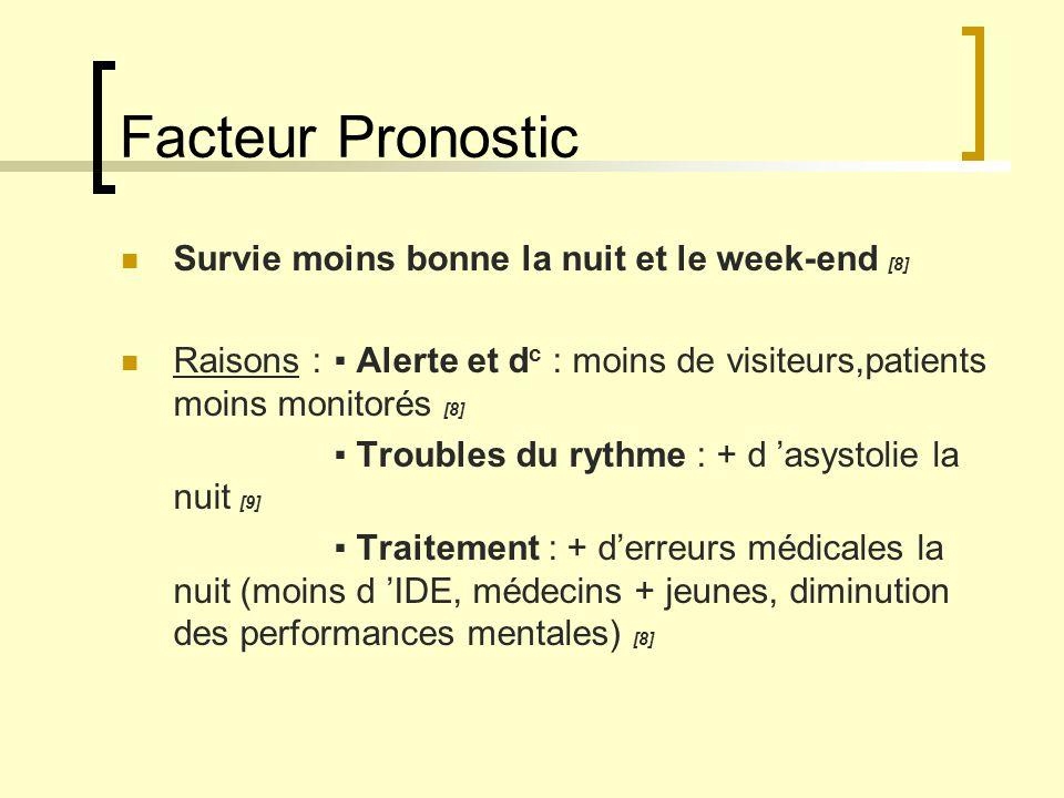 Facteur Pronostic Survie moins bonne la nuit et le week-end [8]
